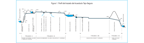 Cross-section of the Tagus-Segura Aqueduct